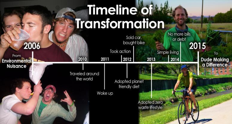 Rob-Greenfield-Timeline-776x415